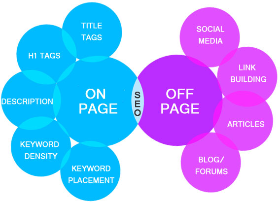 Off-Page SEO และ On-Page SEO สำคัญ